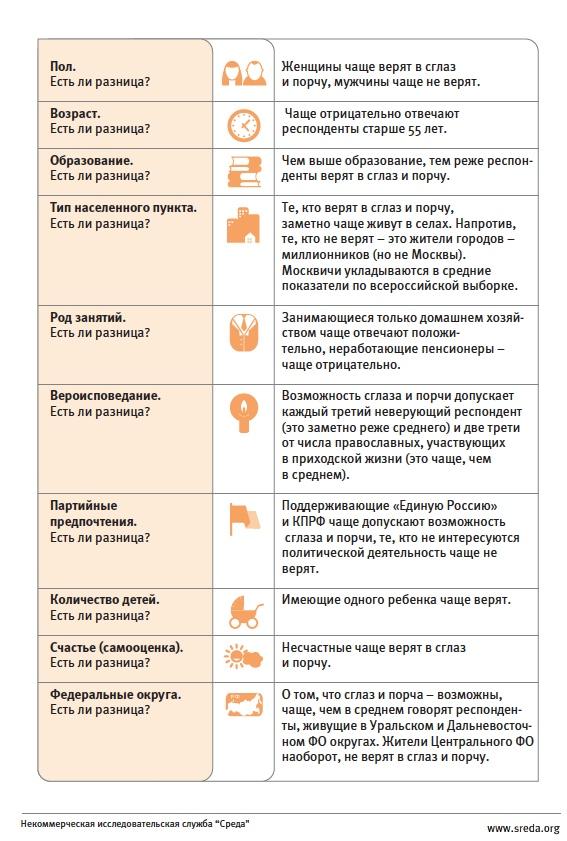 Как узнать есть на мне порча в домашних условиях - Meri30.ru