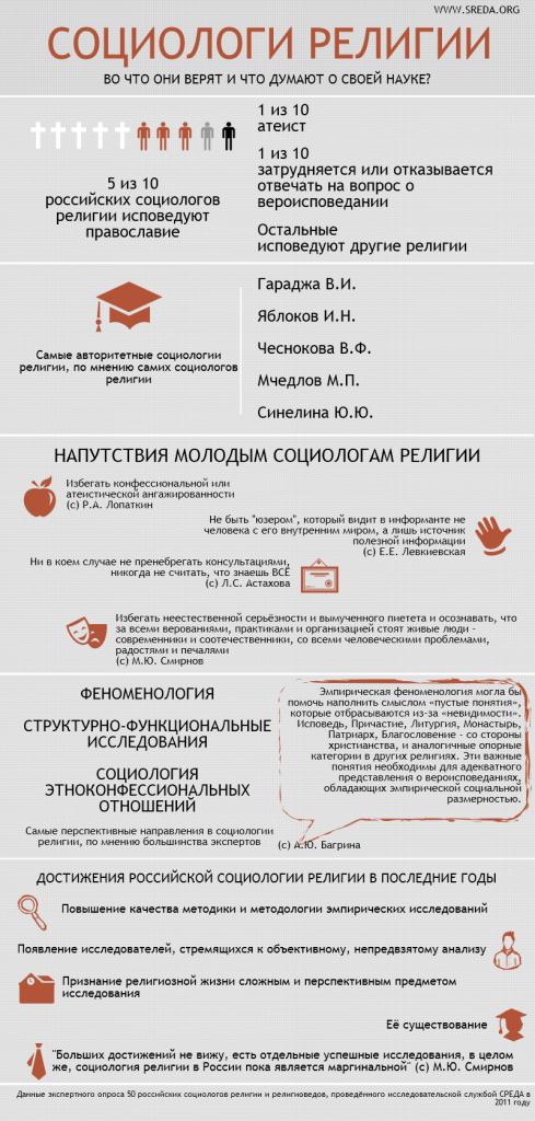 Инфографика: Социологи религии