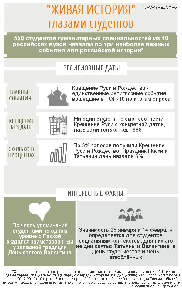 Религиозные даты инфографика