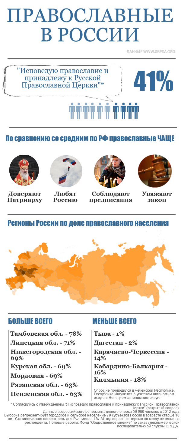 Инфографика_Атлас_Православные