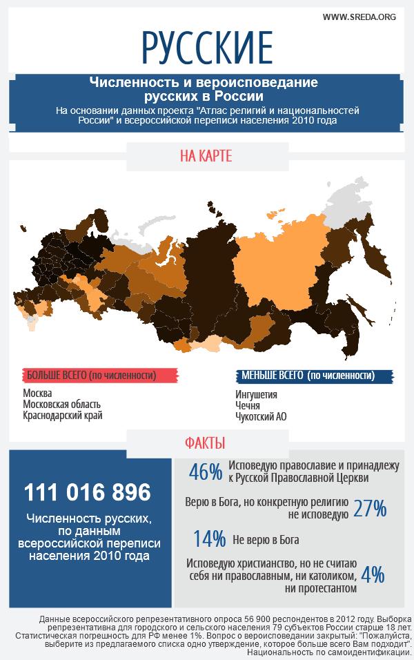 Инфографика_Атлас_Русские