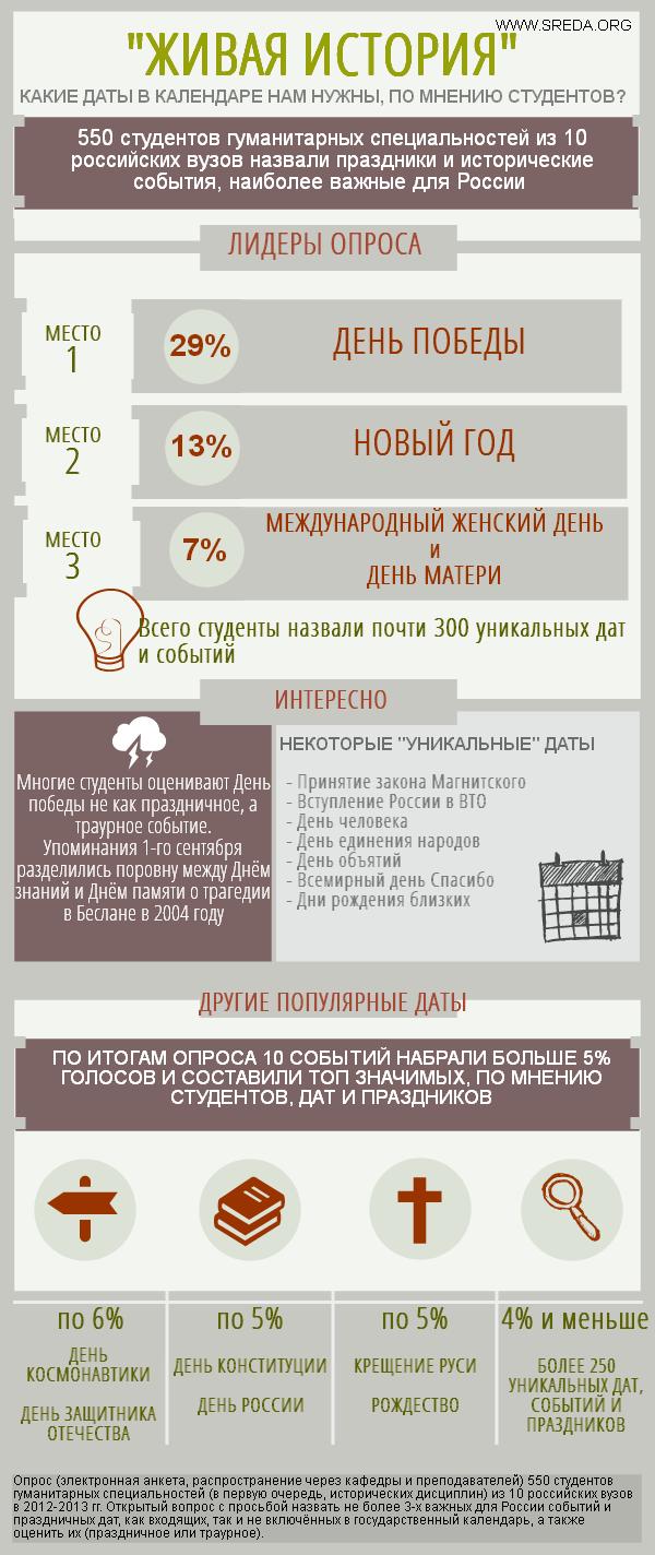 Проект Живая история - Инфографика