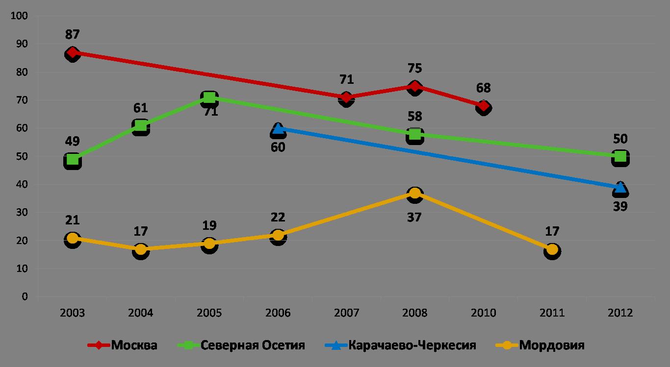 диаграмма2