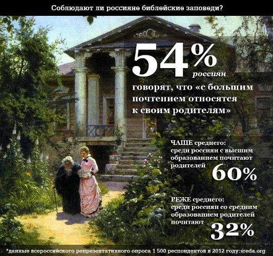 Соблюдают ли россияне десять библейских заповедей SREDA.ORG