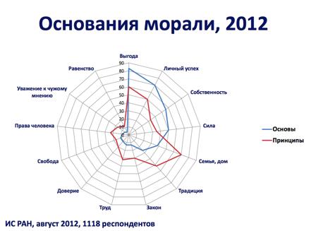 Основания морали, РАН, 2012