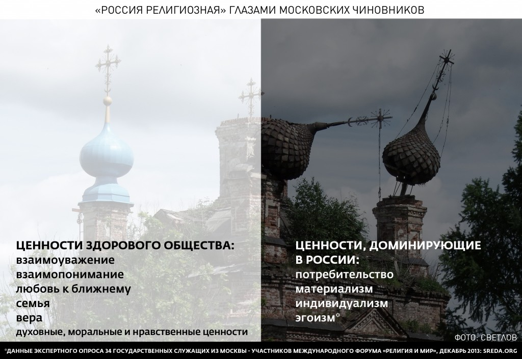 """Ценности российского общества """"Россия религиозная"""" глазами московских чиновников SREDA.ORG"""