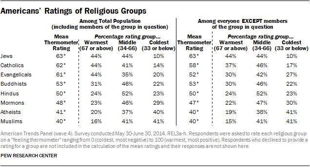 PF-2014-07-16-religiousViews-00