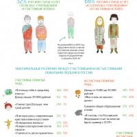 Пожилые россияне: от чего зависит счастье? (инфографика)